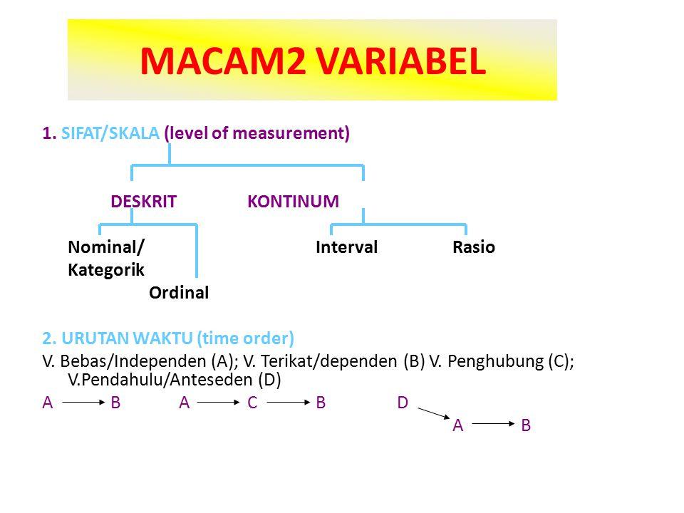 MACAM2 VARIABEL 1.