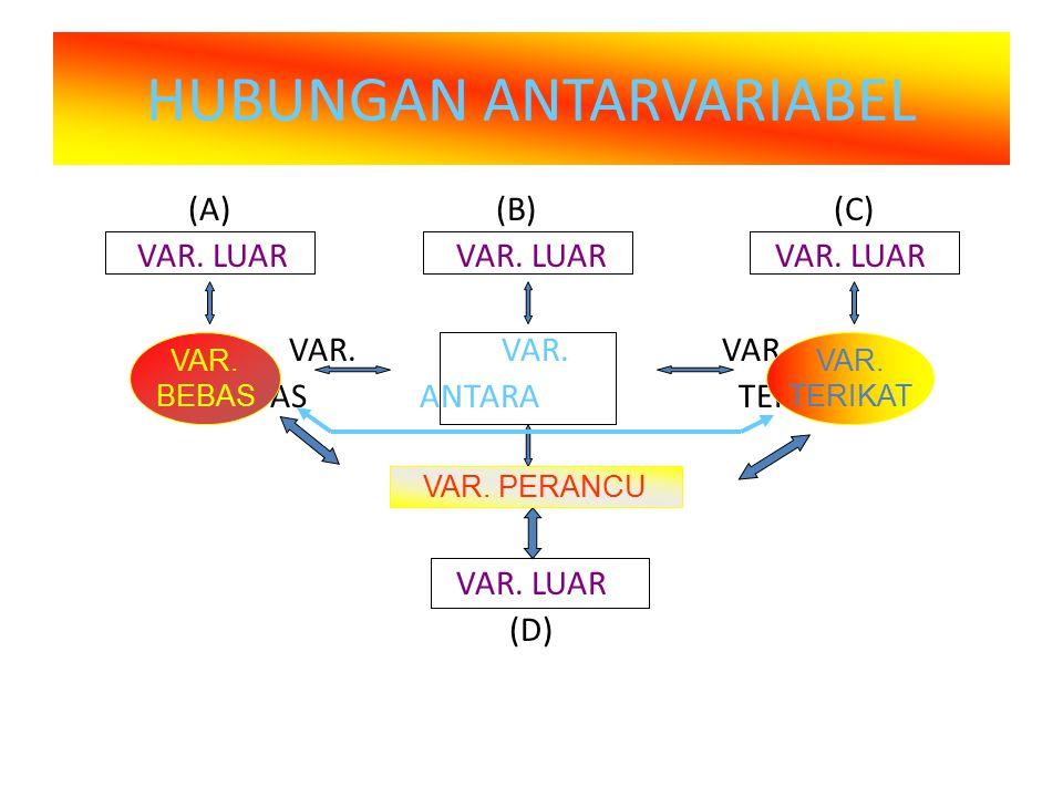 HUBUNGAN ANTARVARIABEL (A) (B) (C) VAR. LUARVAR. LUARVAR.