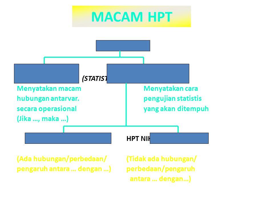 MACAM HPT HIPOTESIS HPT KERJA HPT STATISTIS (WORKING HPT) (STATISTICAL HPT) Menyatakan macam Menyatakan cara hubungan antarvar.