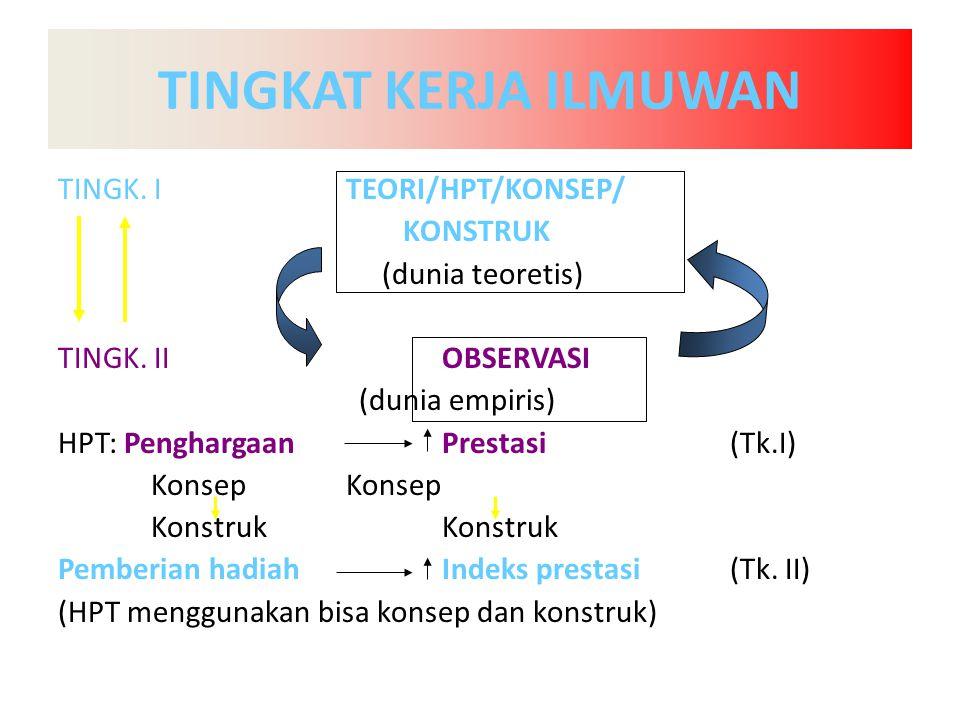 TINGKAT KERJA ILMUWAN TINGK. ITEORI/HPT/KONSEP/ KONSTRUK (dunia teoretis) TINGK.
