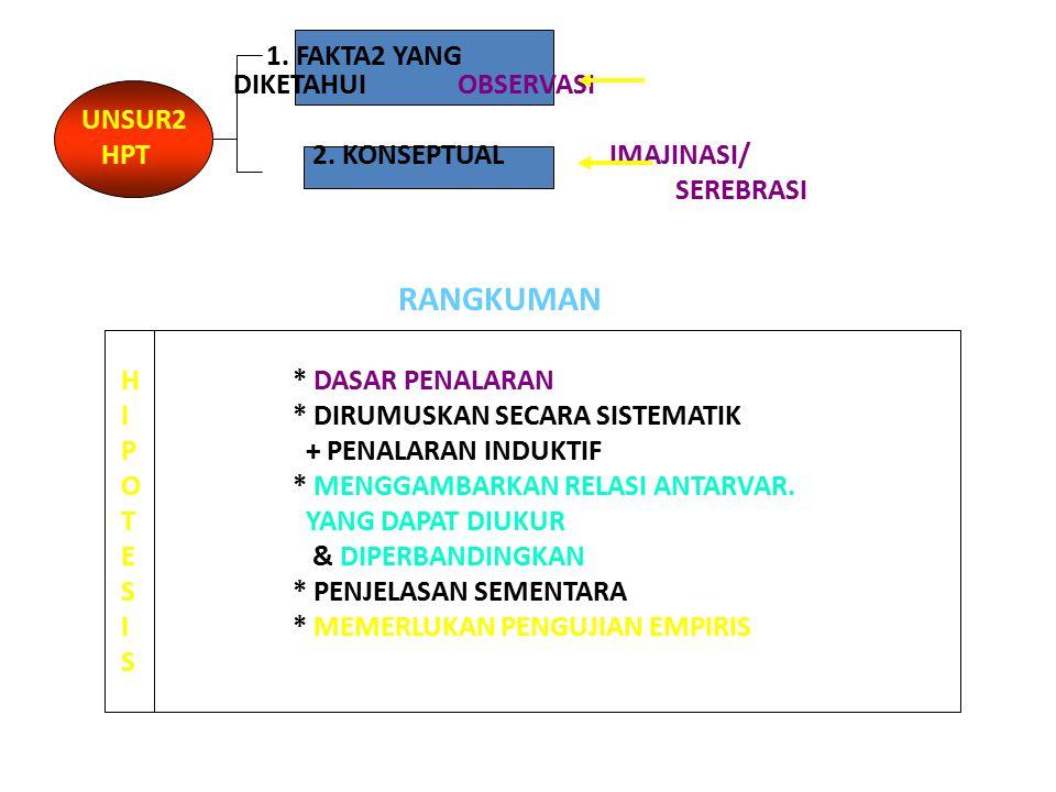 1. FAKTA2 YANG DIKETAHUI OBSERVASI UNSUR2 HPT 2.