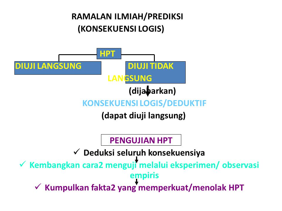 RAMALAN ILMIAH/PREDIKSI (KONSEKUENSI LOGIS) HPT DIUJI LANGSUNGDIUJI TIDAK LANGSUNG (dijabarkan) KONSEKUENSI LOGIS/DEDUKTIF (dapat diuji langsung) PENGUJIAN HPT Deduksi seluruh konsekuensiya Kembangkan cara2 menguji melalui eksperimen/ observasi empiris Kumpulkan fakta2 yang memperkuat/menolak HPT
