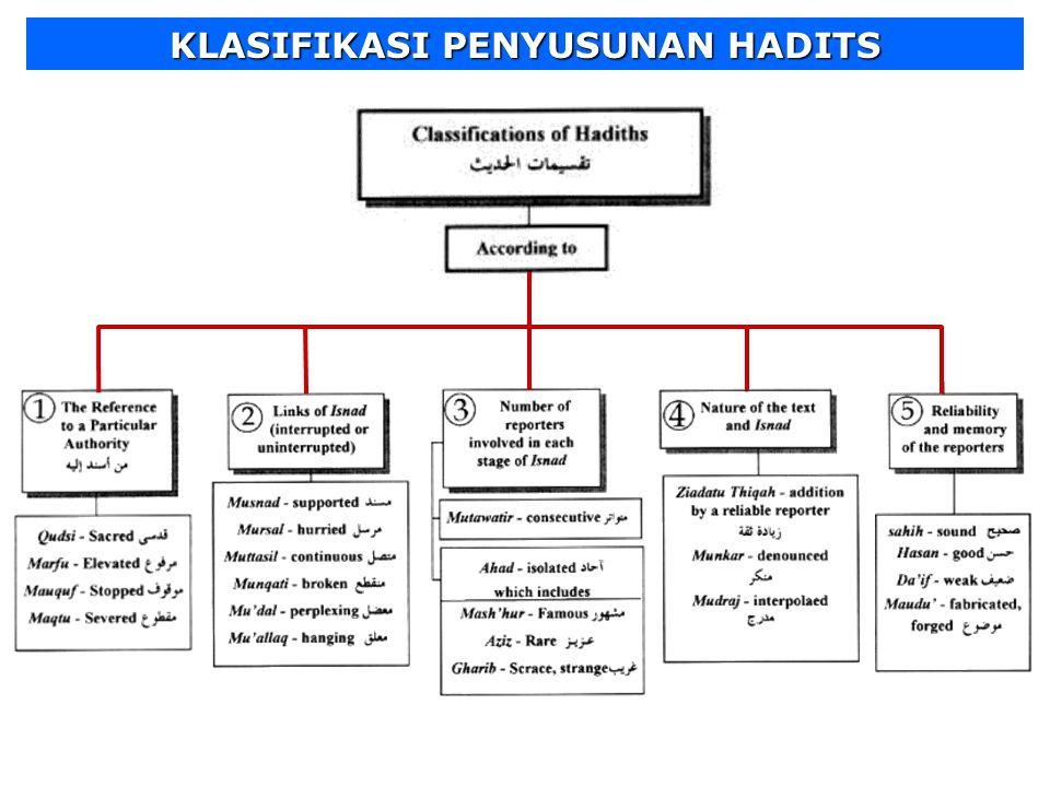 Hadits disusun berdasarkan tiga bagian yaitu: 1.ISNAD (SANAD) yaitu jalan periwayatan hadis, adalah rangkaian orang-orang (perawi) yang mengetahui per