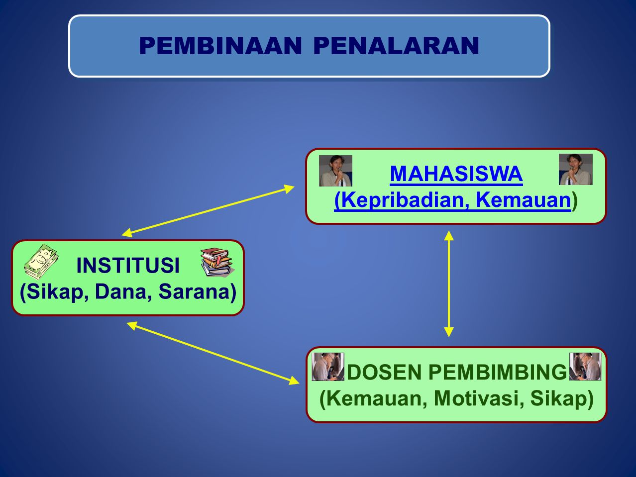 PEMBINAAN PENALARAN MAHASISWA (Kepribadian, Kemauan(Kepribadian, Kemauan) INSTITUSI (Sikap, Dana, Sarana) DOSEN PEMBIMBING (Kemauan, Motivasi, Sikap)