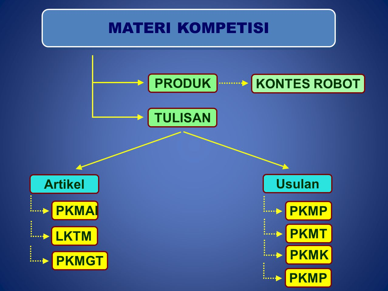 MATERI KOMPETISI TULISAN KONTES ROBOT PRODUK Usulan Artikel PKMP PKMT PKMK PKMP PKMAI LKTM PKMGT