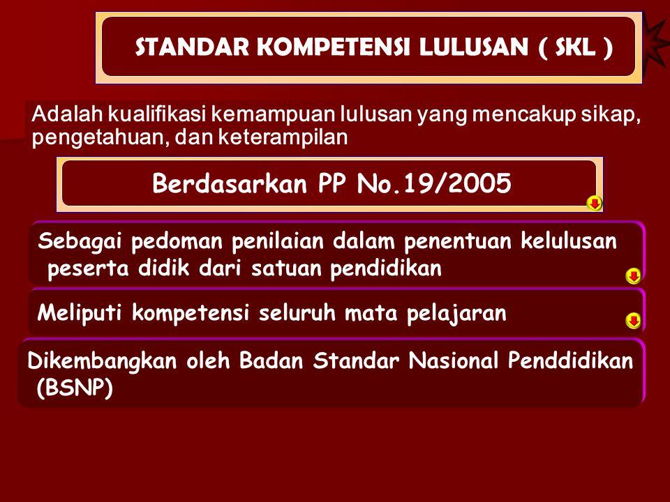 Adalah kualifikasi kemampuan lulusan yang mencakup sikap, pengetahuan, dan keterampilan STANDAR KOMPETENSI LULUSAN ( SKL ) Berdasarkan PP No.19/2005 S