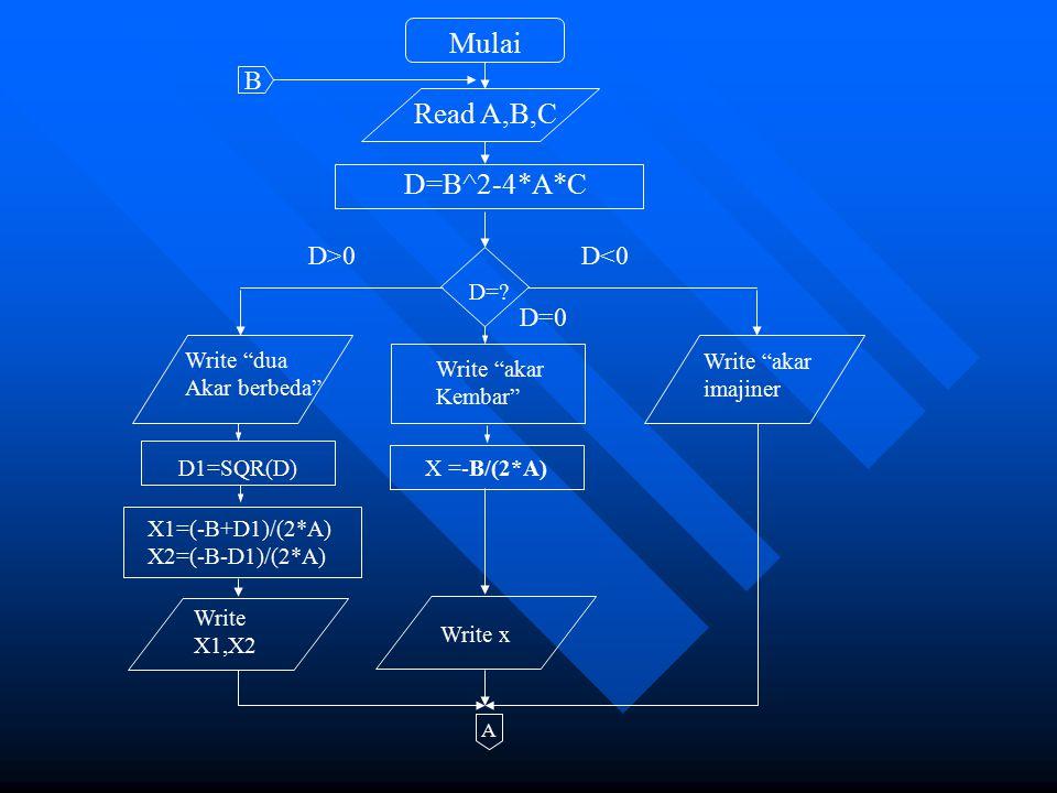 "Mulai Read A,B,C D=B^2-4*A*C D=? Write ""dua Akar berbeda"" Write ""akar imajiner Write ""akar Kembar"" D1=SQR(D)X =-B/(2*A) X1=(-B+D1)/(2*A) X2=(-B-D1)/(2"