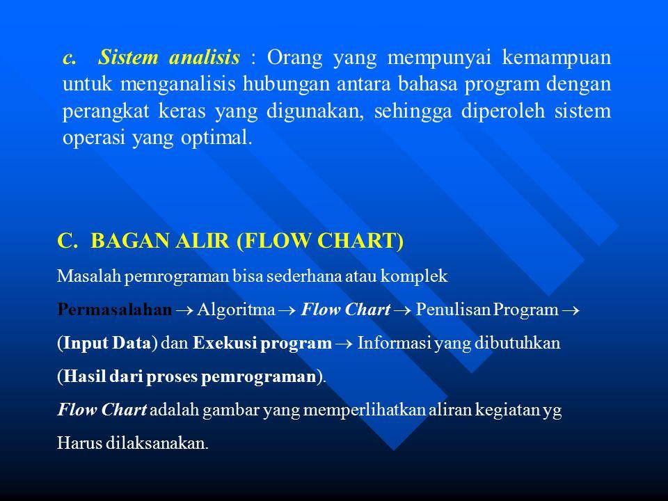 C.BAGAN ALIR (FLOW CHART) Masalah pemrograman bisa sederhana atau komplek Permasalahan  Algoritma  Flow Chart  Penulisan Program  (Input Data) dan