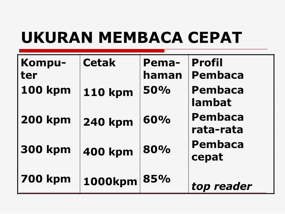 UKURAN MEMBACA CEPAT Kompu- ter 100 kpm 200 kpm 300 kpm 700 kpm Cetak 110 kpm 240 kpm 400 kpm 1000kpm Pema- haman 50% 60% 80% 85% Profil Pembaca Pemba