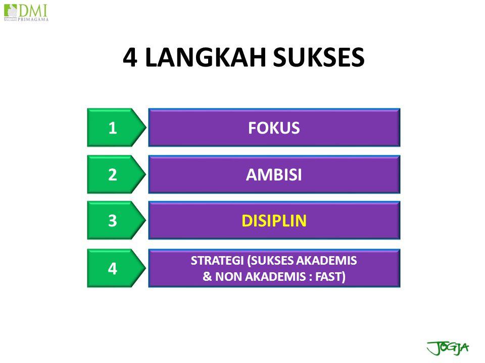 FOKUS AMBISI DISIPLIN 1 2 3 STRATEGI (SUKSES AKADEMIS & NON AKADEMIS : FAST) 4 4 LANGKAH SUKSES DMI bakat menjadi lebih pasti