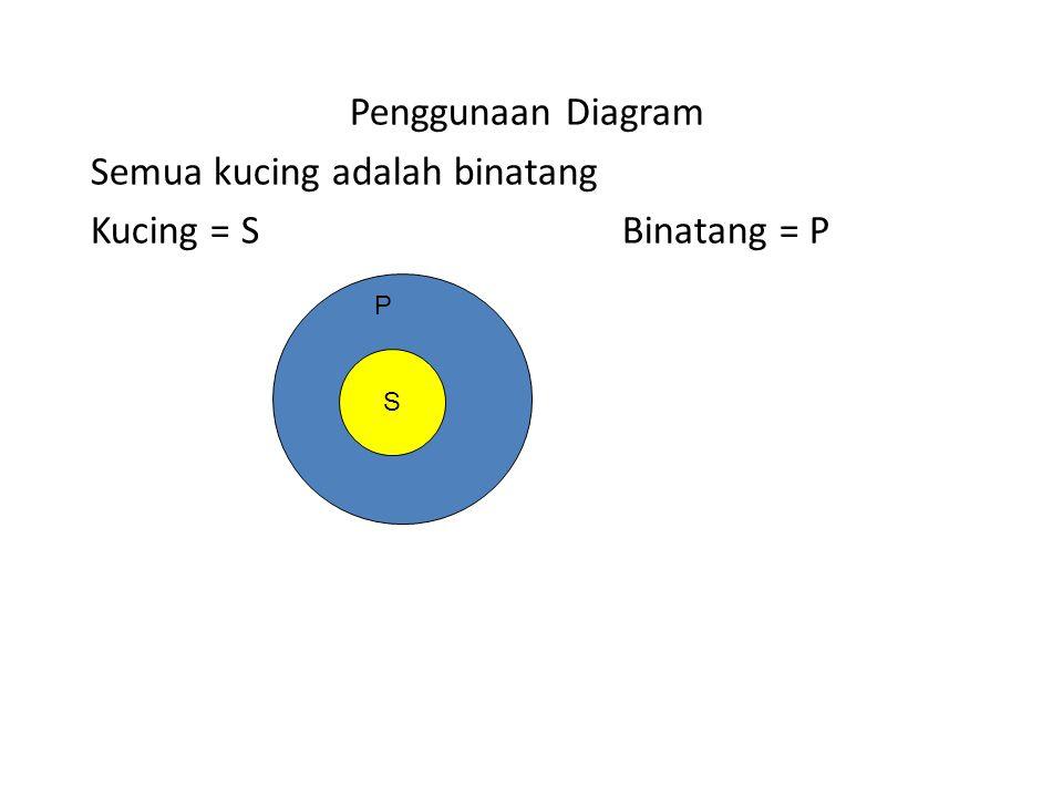 S S P Penggunaan Diagram Semua kucing adalah binatang Kucing = SBinatang = P