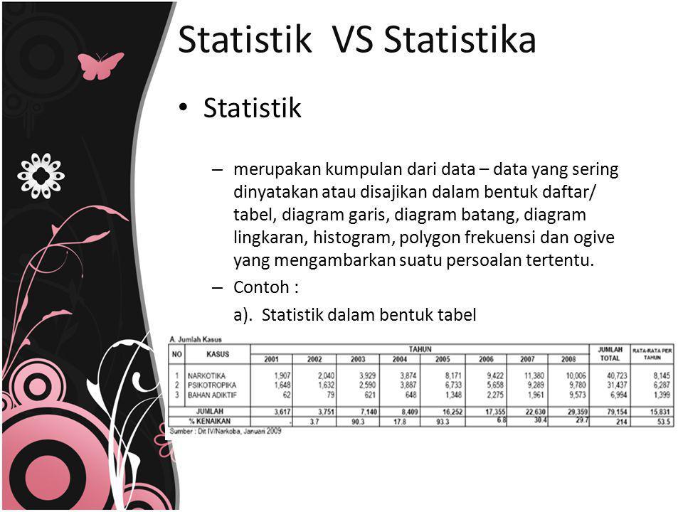 Statistik VS Statistika Statistik – merupakan kumpulan dari data – data yang sering dinyatakan atau disajikan dalam bentuk daftar/ tabel, diagram gari