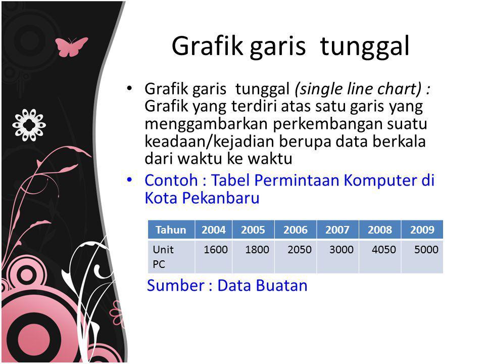 Grafik garis tunggal (single line chart) : Grafik yang terdiri atas satu garis yang menggambarkan perkembangan suatu keadaan/kejadian berupa data berk