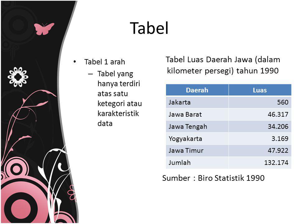 Tabel 1 arah – Tabel yang hanya terdiri atas satu ketegori atau karakteristik data Tabel Tabel Luas Daerah Jawa (dalam kilometer persegi) tahun 1990 S