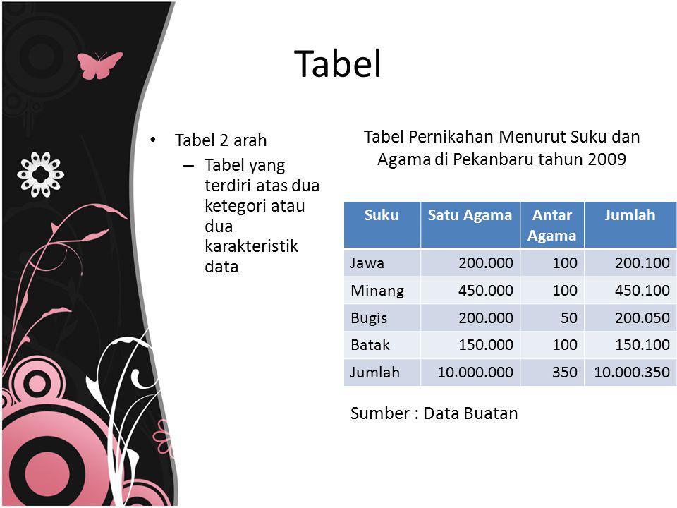 Tabel 2 arah – Tabel yang terdiri atas dua ketegori atau dua karakteristik data Tabel Tabel Pernikahan Menurut Suku dan Agama di Pekanbaru tahun 2009
