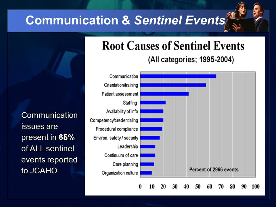 Communication & Sentinel Events Communication issues are present in 65% of ALL sentinel events reported to JCAHO