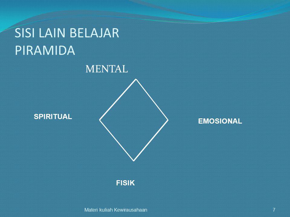 SISI LAIN BELAJAR PIRAMIDA MENTAL Materi kuliah Kewirausahaan7 EMOSIONAL FISIK SPIRITUAL