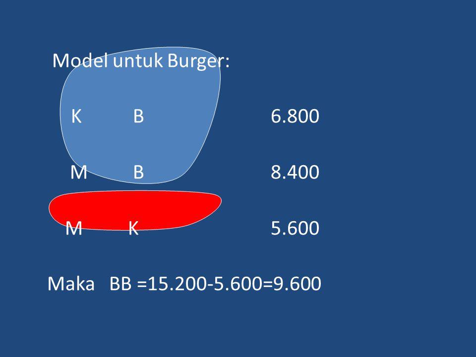 Model untuk Burger: K B 6.800 M B8.400 MK5.600 Maka BB =15.200-5.600=9.600