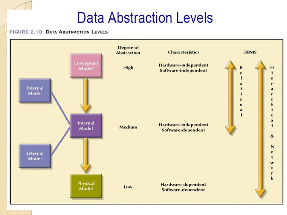Conceptual Model Merupakan sebuah Map dari konsep dan hubungannya secara lebih rinci menjelaskan tentang entity class dan hubungan antar entity class tersebut bukan desain database.