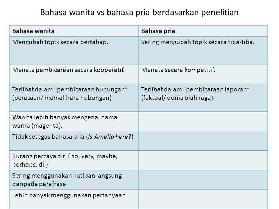 Bahasa wanita vs bahasa pria berdasarkan penelitian Bahasa wanitaBahasa pria Mengubah topik secara bertahap.Sering mengubah topik secara tiba-tiba. Me