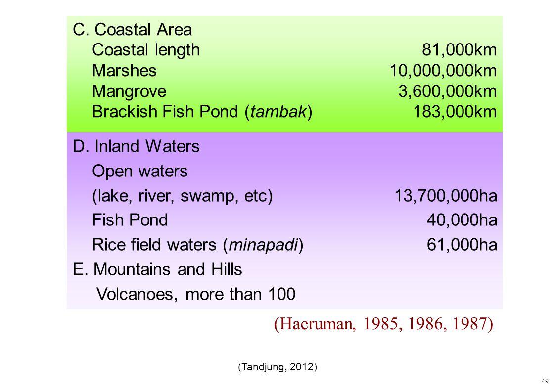 C. Coastal Area Coastal length Marshes Mangrove Brackish Fish Pond (tambak) 81,000km 10,000,000km 3,600,000km 183,000km D. Inland Waters Open waters (