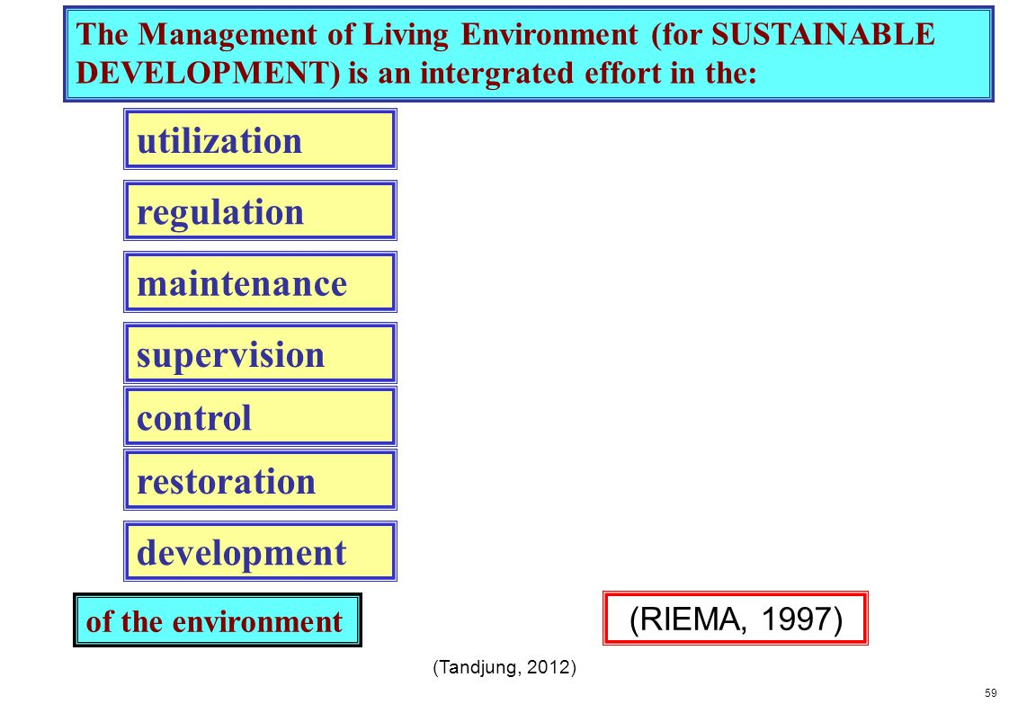 The Management of Living Environment (for SUSTAINABLE DEVELOPMENT) is an intergrated effort in the: utilization regulation maintenance supervision con