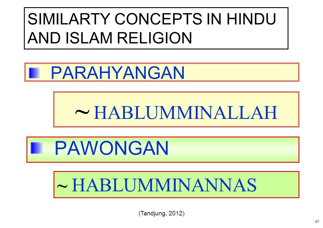 PARAHYANGAN PAWONGAN ~ HABLUMMINALLAH ~ HABLUMMINANNAS 67 SIMILARTY CONCEPTS IN HINDU AND ISLAM RELIGION (Tandjung, 2012)