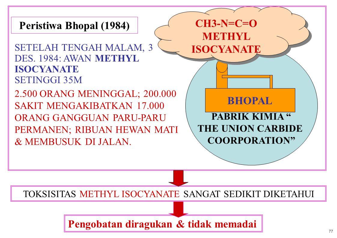 """Peristiwa Bhopal (1984) PABRIK KIMIA """" THE UNION CARBIDE COORPORATION"""" BHOPAL CH3-N=C=O METHYL ISOCYANATE CH3-N=C=O METHYL ISOCYANATE SETELAH TENGAH M"""