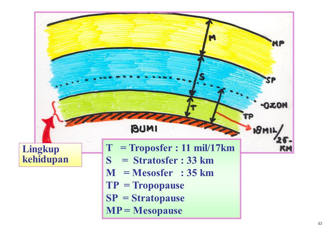 Lingkup kehidupan T = Troposfer : 11 mil/17km S = Stratosfer : 33 km M = Mesosfer : 35 km TP = Tropopause SP = Stratopause MP = Mesopause 83