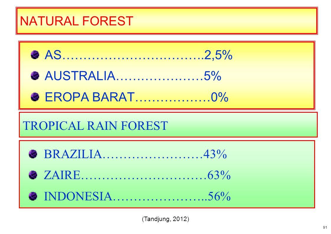 NATURAL FOREST AS…………………………….2,5% AUSTRALIA…………………5% EROPA BARAT………………0% BRAZILIA……………………43% ZAIRE…………………………63% INDONESIA…………………..56% TROPICAL RAIN FO