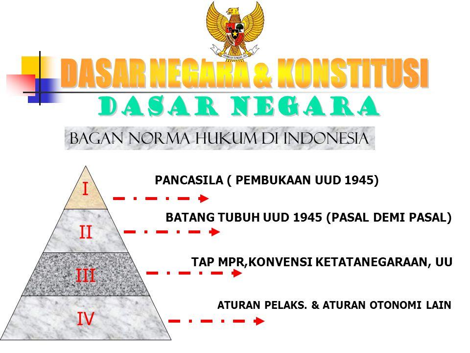 PENGERTIAN BERASAL DARI BAHASA PERANCIS CONSTITUER YG BERARTI MEMBENTUK ISTILAH BAHASA BELANDA GRONDWET BAHASA INDONESIA : WET = UU & GROND = TANAH --  UUD KONSTITUSI DIBEDAKAN MENJADI 2 YAITU: 1.
