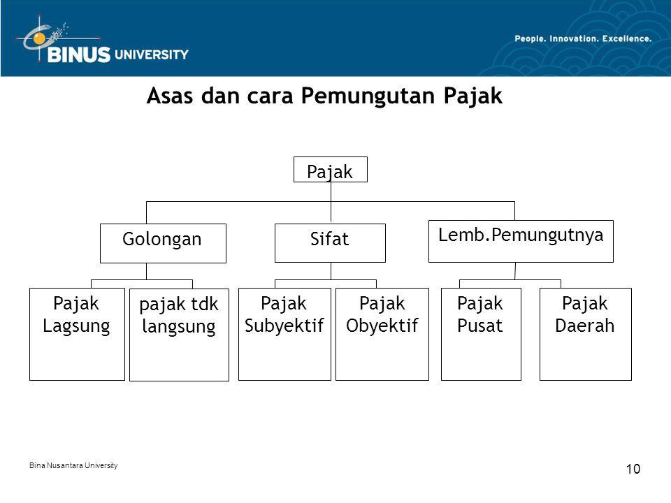 Bina Nusantara University 10 Asas dan cara Pemungutan Pajak Pajak GolonganSifat Lemb.Pemungutnya Pajak Daerah Pajak Pusat Pajak Obyektif Pajak Subyekt