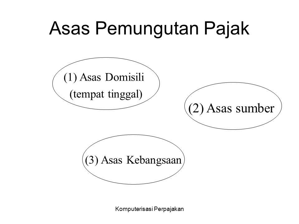 Komputerisasi Perpajakan Asas Pemungutan Pajak (1) Asas Domisili (tempat tinggal) (2) Asas sumber (3) Asas Kebangsaan