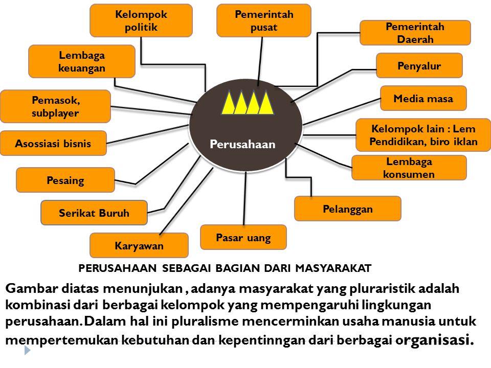 Lingkungan perusahan Faktor-faktor Lingkungsung Perusahaan Faktor-faktor yg mempengaruhi perusahaan tersebut adalah luas dan banyak ragamnya, termasuk