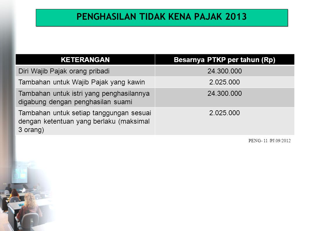 KETERANGANBesarnya PTKP per tahun (Rp) Diri Wajib Pajak orang pribadi24.300.000 Tambahan untuk Wajib Pajak yang kawin2.025.000 Tambahan untuk istri yang penghasilannya digabung dengan penghasilan suami 24.300.000 Tambahan untuk setiap tanggungan sesuai dengan ketentuan yang berlaku (maksimal 3 orang) 2.025.000 PENGHASILAN TIDAK KENA PAJAK 2013 PENG- 11 /PJ.09/2012