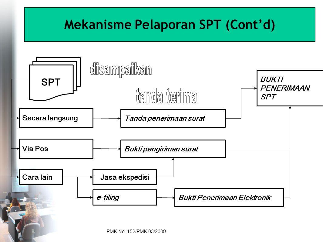 SPT Secara langsung Via Pos Cara lainJasa ekspedisi e-filing Tanda penerimaan surat Bukti pengiriman surat Bukti Penerimaan Elektronik BUKTI PENERIMAAN SPT Mekanisme Pelaporan SPT (Cont'd) PMK No.