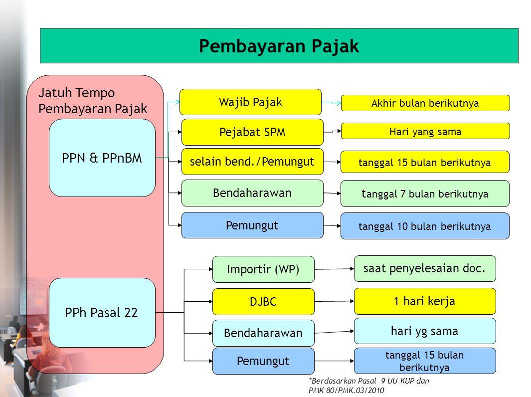 Pembayaran Pajak Jatuh Tempo Pembayaran Pajak PPh Pasal 22 DJBC Importir (WP) Bendaharawan Pemungut 1 hari kerja saat penyelesaian doc.