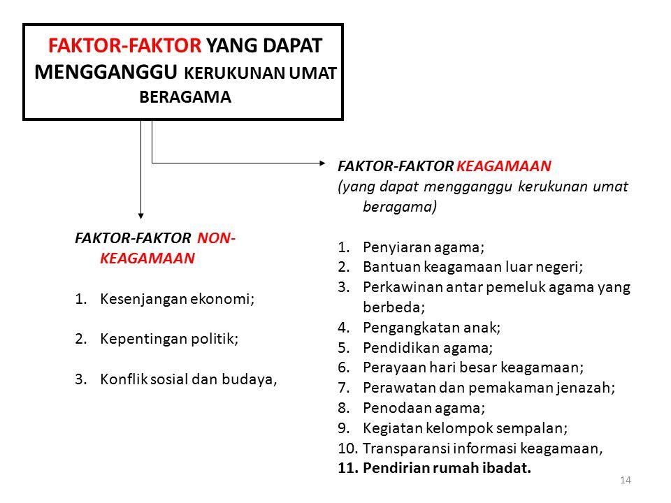 14 FAKTOR-FAKTOR YANG DAPAT MENGGANGGU KERUKUNAN UMAT BERAGAMA FAKTOR-FAKTOR NON- KEAGAMAAN 1.Kesenjangan ekonomi; 2.Kepentingan politik; 3.Konflik so