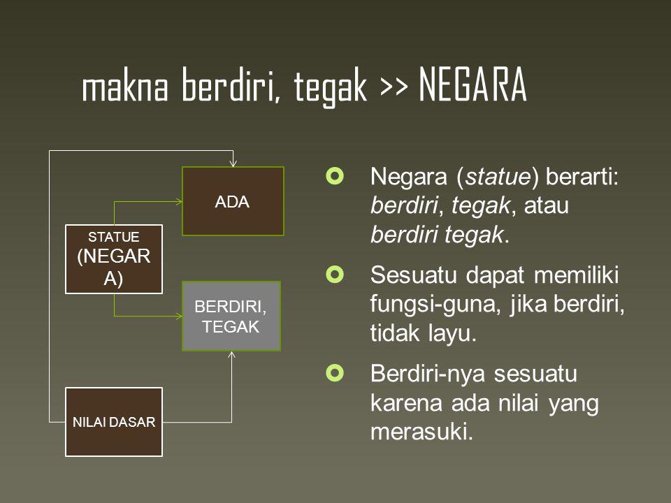 makna berdiri, tegak >> NEGARA  Negara (statue) berarti: berdiri, tegak, atau berdiri tegak.