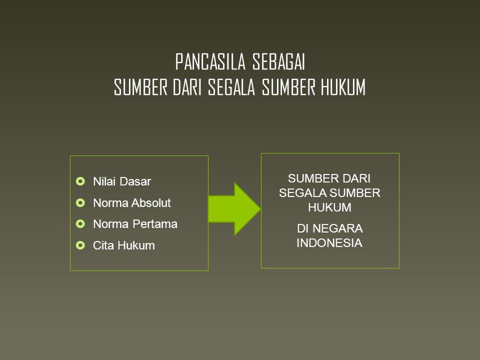 PANCASILA SEBAGAI SUMBER DARI SEGALA SUMBER HUKUM  Nilai Dasar  Norma Absolut  Norma Pertama  Cita Hukum SUMBER DARI SEGALA SUMBER HUKUM DI NEGARA INDONESIA