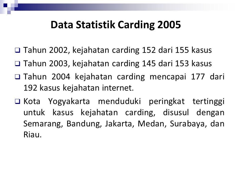  Tahun 2002, kejahatan carding 152 dari 155 kasus  Tahun 2003, kejahatan carding 145 dari 153 kasus  Tahun 2004 kejahatan carding mencapai 177 dari