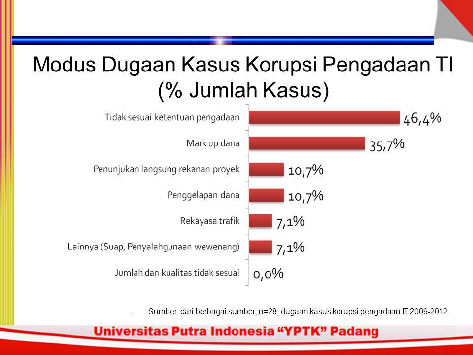 Dugaan Kasus Korupsi Pengadaan TI Berdasarkan Jenis Perusahaan (% Jumlah Kasus) Sumber: dari berbagai sumber, n=28, dugaan kasus korupsi pengadaan IT