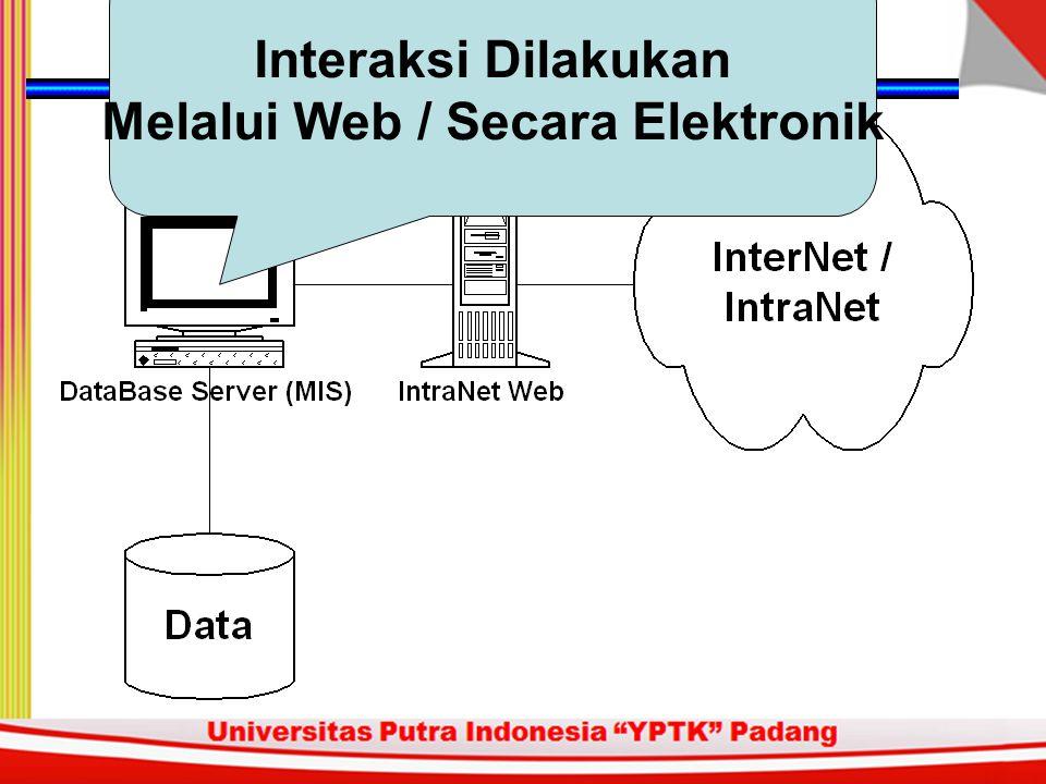 Database dibalik Web Server Data Operasional Rumah Sakit Data Kesehatan Pasien Data Pasien Data Supply Rumah Sakit Data Resources / Paramedis