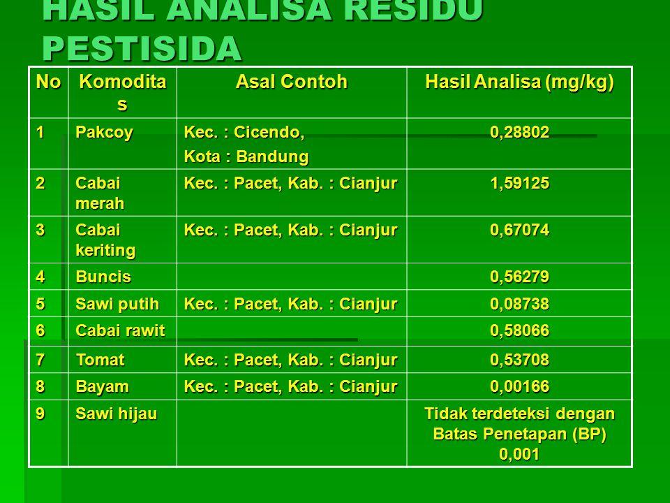 HASIL ANALISA RESIDU PESTISIDA No Komodita s Asal Contoh Hasil Analisa (mg/kg) 1Pakcoy Kec.