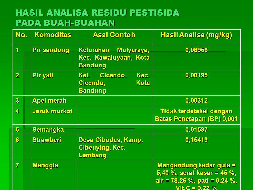 No.Komoditas Asal Contoh Hasil Analisa (mg/kg) 1 Pir sandong Kelurahan Mulyaraya, Kec.