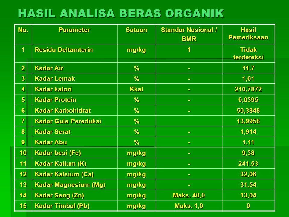 No.ParameterSatuan Standar Nasional / BMR Hasil Pemeriksaan 1 Residu Deltamterin mg/kg1 Tidak terdeteksi 2 Kadar Air %-11,7 3 Kadar Lemak %-1,01 4 Kadar kalori Kkal-210,7872 5 Kadar Protein %-0,0395 6 Kadar Karbohidrat %-50,3848 7 Kadar Gula Pereduksi %13,9958 8 Kadar Serat %-1,914 9 Kadar Abu %-1,11 10 Kadar besi (Fe) mg/kg-9,38 11 Kadar Kalium (K) mg/kg-241,53 12 Kadar Kalsium (Ca) mg/kg-32,06 13 Kadar Magnesium (Mg) mg/kg-31,54 14 Kadar Seng (Zn) mg/kg Maks.