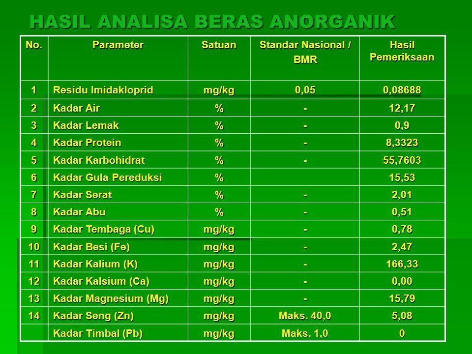 HASIL ANALISA BERAS ANORGANIK No.ParameterSatuan Standar Nasional / BMR Hasil Pemeriksaan 1 Residu Imidakloprid mg/kg0,050,08688 2 Kadar Air %-12,17 3 Kadar Lemak %-0,9 4 Kadar Protein %-8,3323 5 Kadar Karbohidrat %-55,7603 6 Kadar Gula Pereduksi %15,53 7 Kadar Serat %-2,01 8 Kadar Abu %-0,51 9 Kadar Tembaga (Cu) mg/kg-0,78 10 Kadar Besi (Fe) mg/kg-2,47 11 Kadar Kalium (K) mg/kg-166,33 12 Kadar Kalsium (Ca) mg/kg-0,00 13 Kadar Magnesium (Mg) mg/kg-15,79 14 Kadar Seng (Zn) mg/kg Maks.