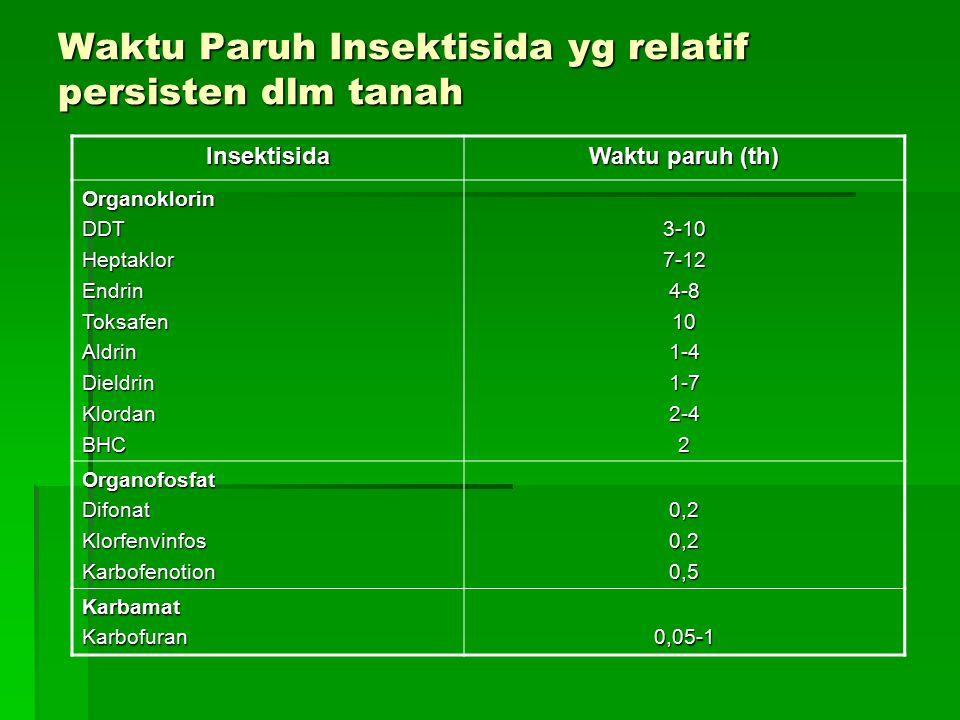 Waktu Paruh Insektisida yg relatif persisten dlm tanah Insektisida Waktu paruh (th) OrganoklorinDDTHeptaklorEndrinToksafenAldrinDieldrinKlordanBHC3-107-124-8101-41-72-42 OrganofosfatDifonatKlorfenvinfosKarbofenotion0,20,20,5 KarbamatKarbofuran0,05-1