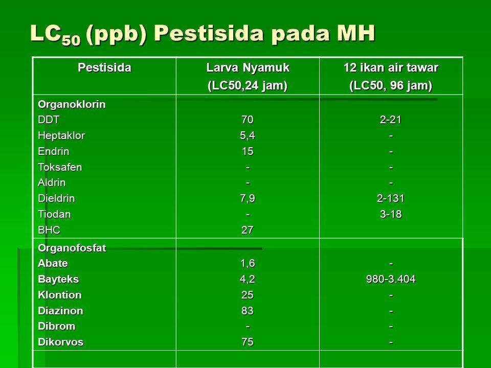 LC 50 (ppb) Pestisida pada MH Pestisida Larva Nyamuk (LC50,24 jam) 12 ikan air tawar (LC50, 96 jam) OrganoklorinDDTHeptaklorEndrinToksafenAldrinDieldrinTiodanBHC705,415--7,9-272-21----2-1313-18 OrganofosfatAbateBayteksKlontionDiazinonDibromDikorvos1,64,22583-75-980-3.404----