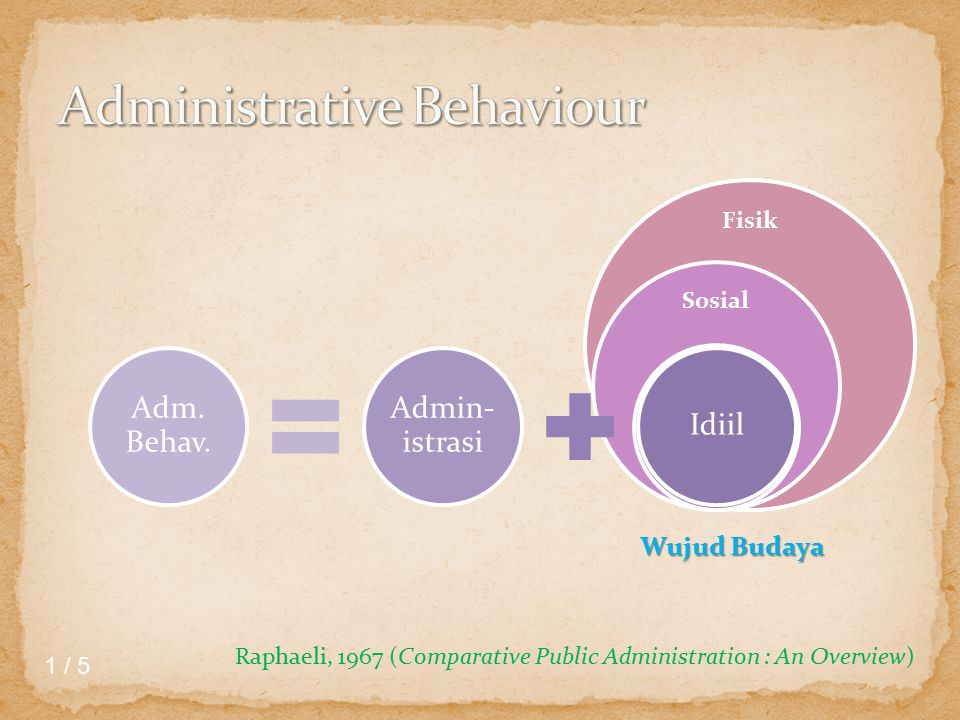 Fisik Sosial Idiil Admin- istrasi Adm. Behav.